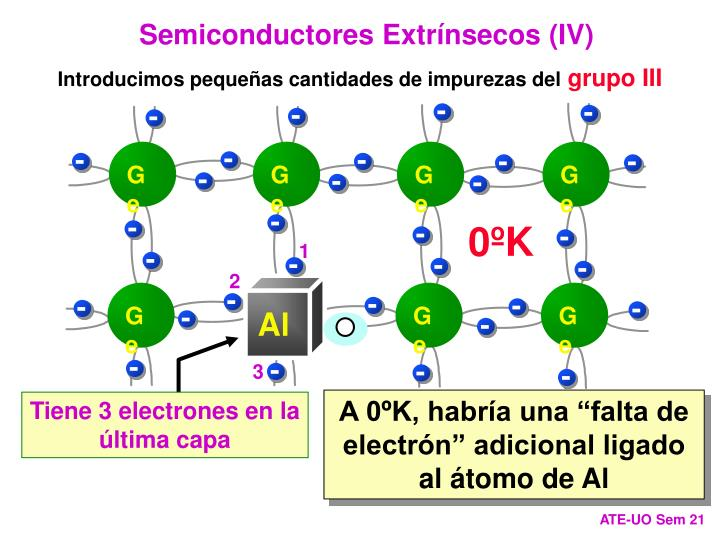 Semiconductores Extrínsecos (IV)