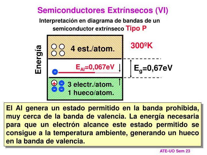 Semiconductores Extrínsecos (VI)