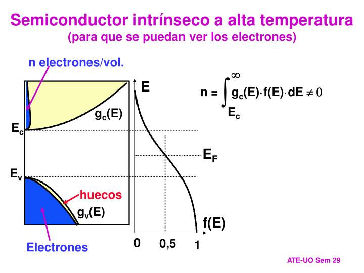 Semiconductor intrínseco a alta temperatura