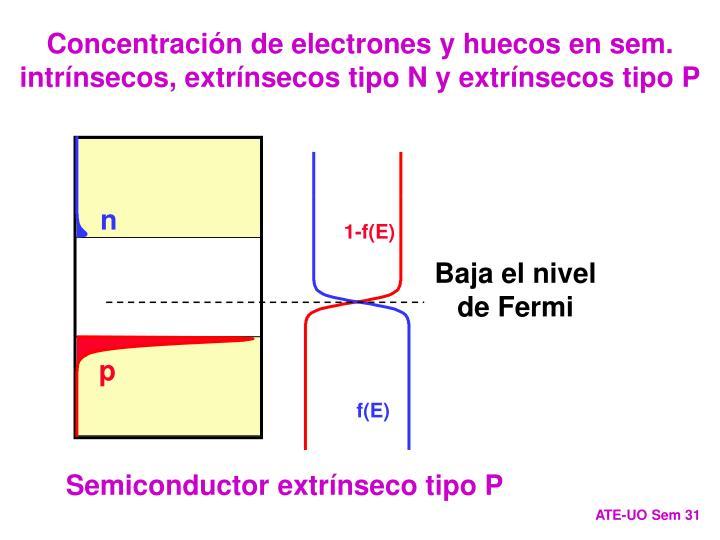 Concentración de electrones y huecos en sem. intrínsecos, extrínsecos tipo N y extrínsecos tipo P