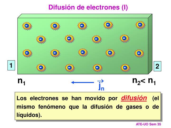 Difusión de electrones (I)