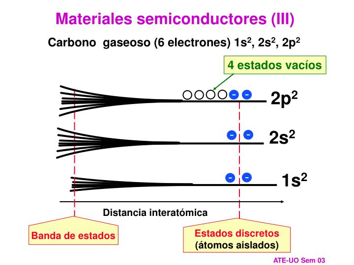 Materiales semiconductores (III)