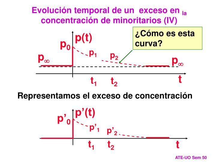 Evolución temporal de un  exceso en