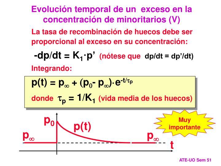Evolución temporal de un  exceso en la concentración de minoritarios (V)