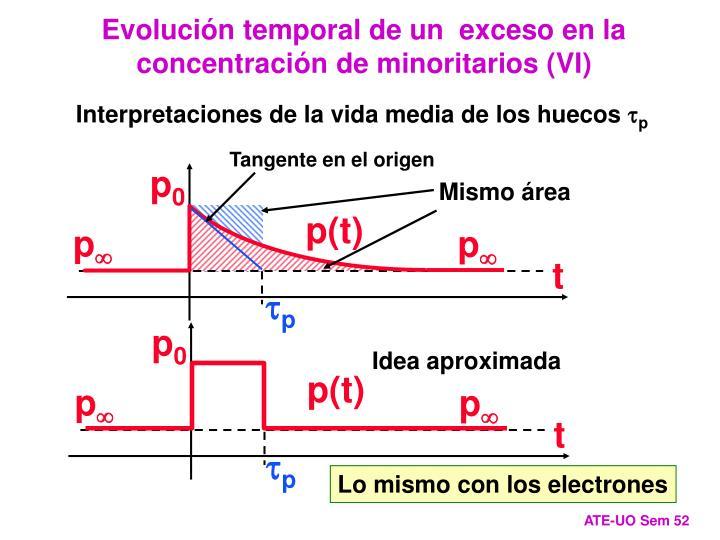 Evolución temporal de un  exceso en la concentración de minoritarios (VI)