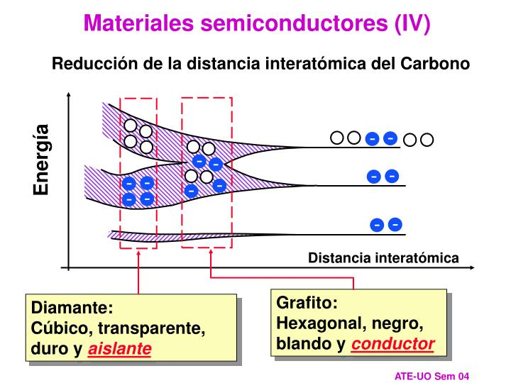 Materiales semiconductores (IV)