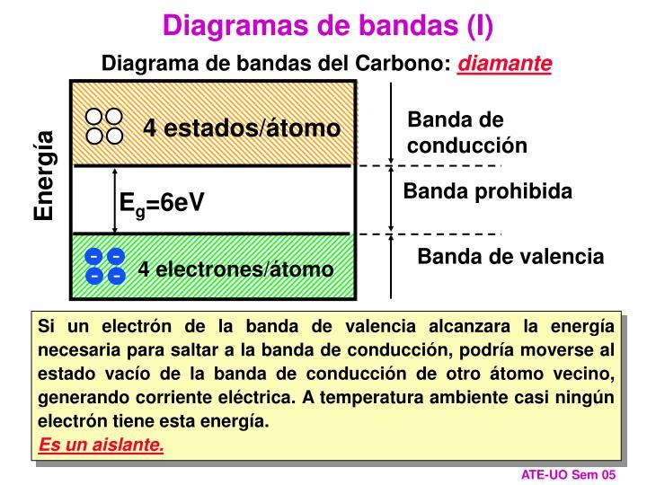 Diagramas de bandas (I)