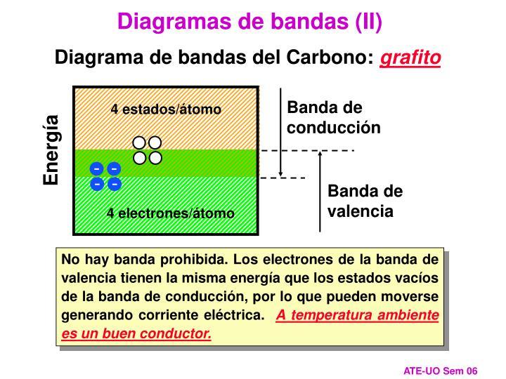 Diagramas de bandas (II)