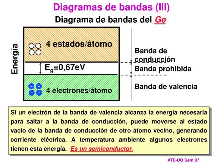 Diagramas de bandas (III)