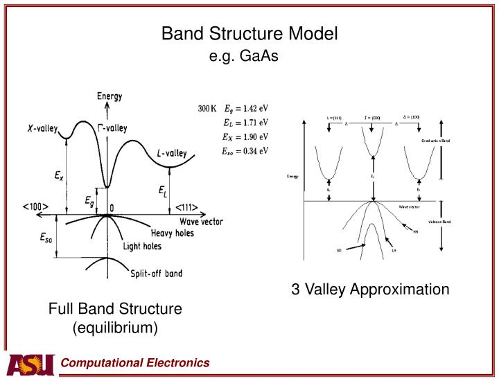 Band Structure Model