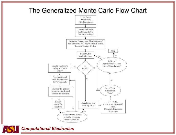 The Generalized Monte Carlo Flow Chart