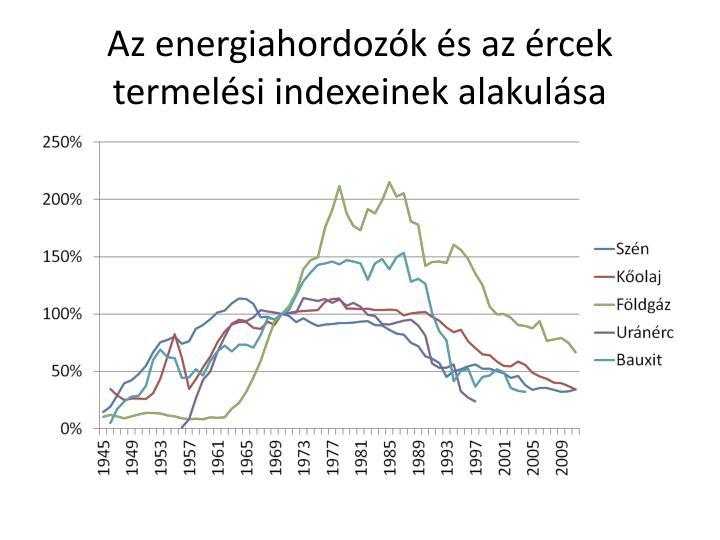 Az energiahordozók és az ércek termelési indexeinek alakulása