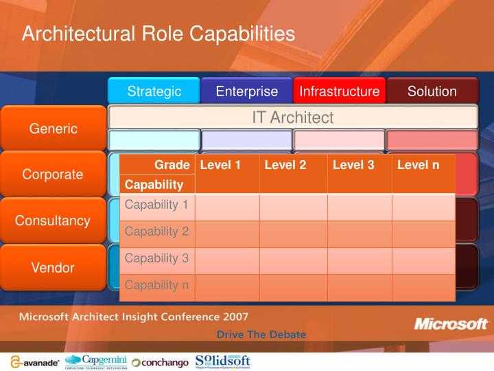 Architectural Role Capabilities
