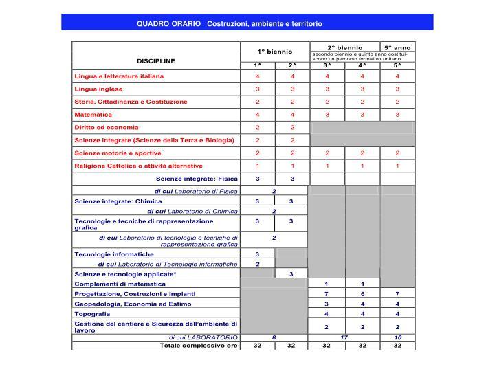 QUADRO ORARIOCostruzioni, ambiente e territorio