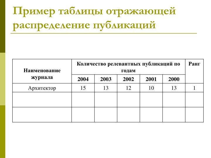 Пример таблицы отражающей распределение публикаций