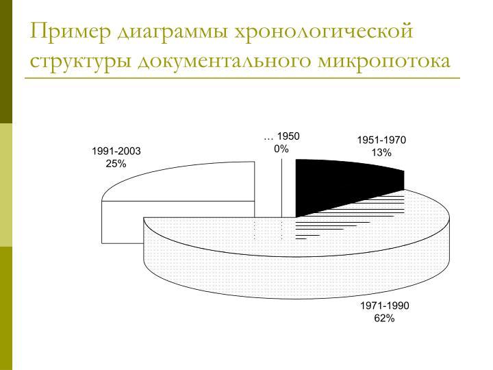 Пример диаграммы хронологической структуры документального микропотока