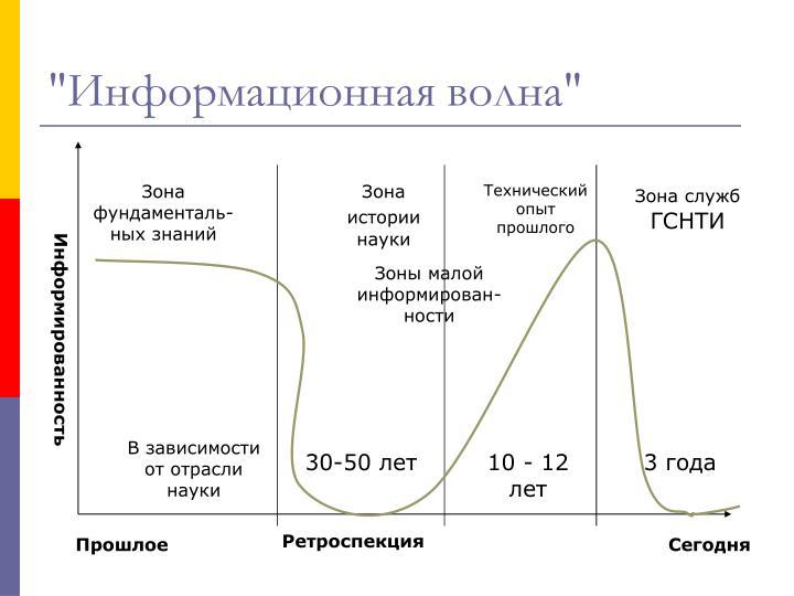 """""""Информационная волна"""""""