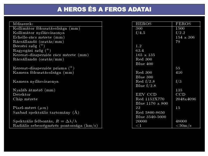A HEROS ÉS A FEROS ADATAI