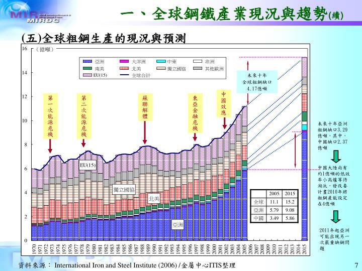 一、全球鋼鐵產業現況與趨勢