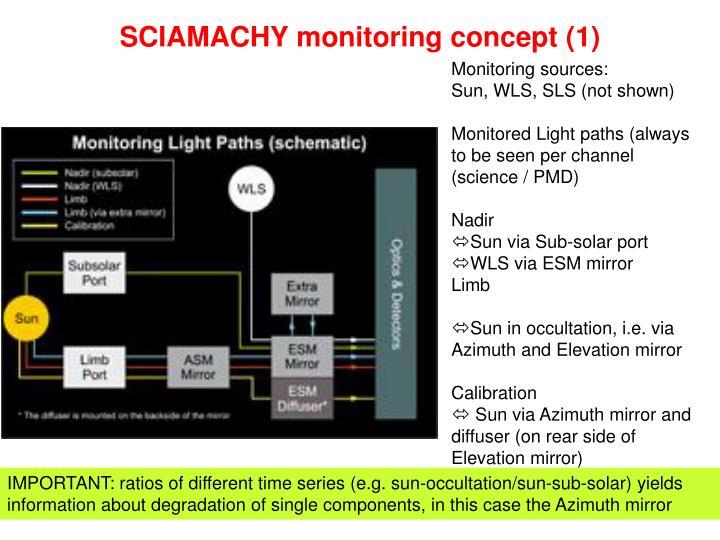 SCIAMACHY monitoring concept (1)