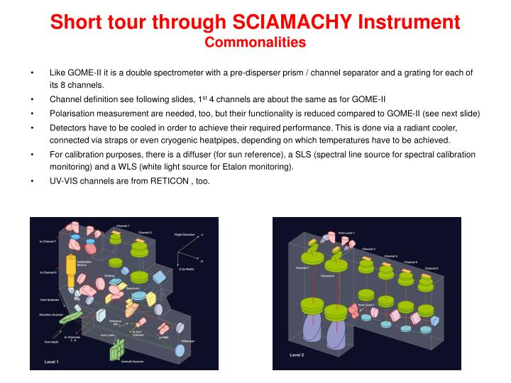 Short tour through SCIAMACHY Instrument