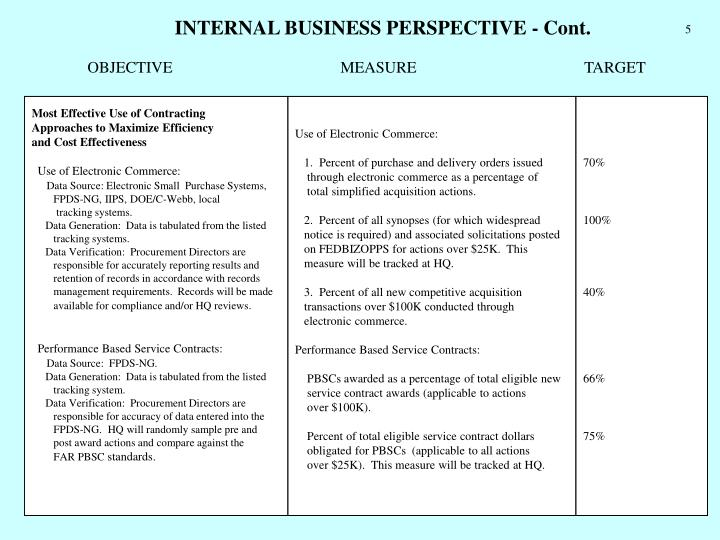 INTERNAL BUSINESS PERSPECTIVE - Cont.