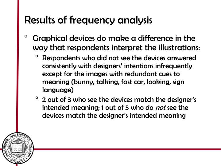Results of frequency analysis