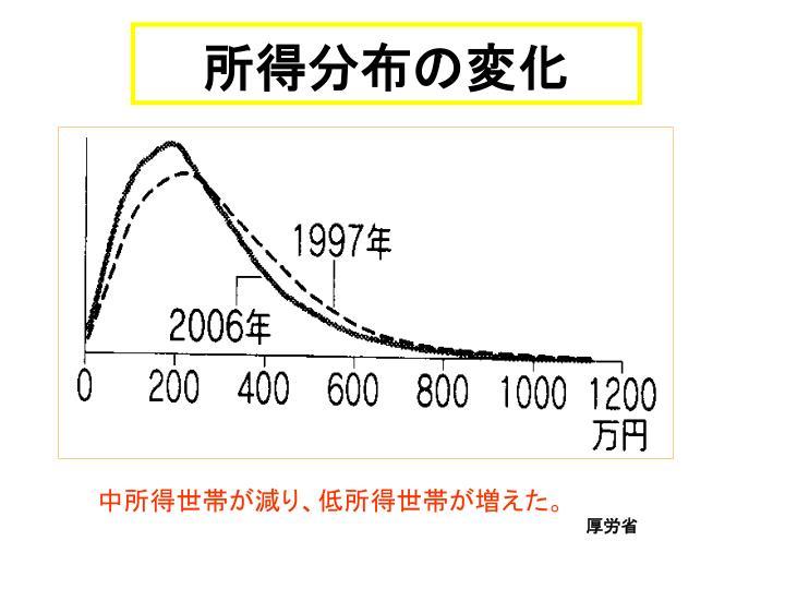 所得分布の変化
