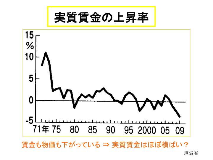 実質賃金の上昇率