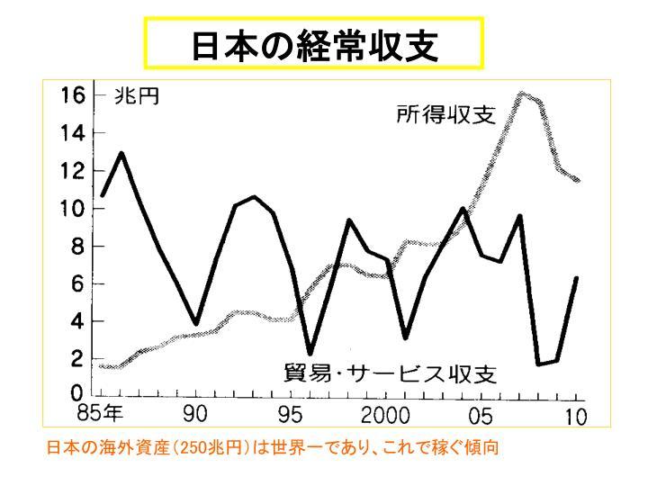 日本の経常収支