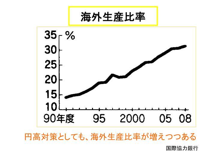 海外生産比率