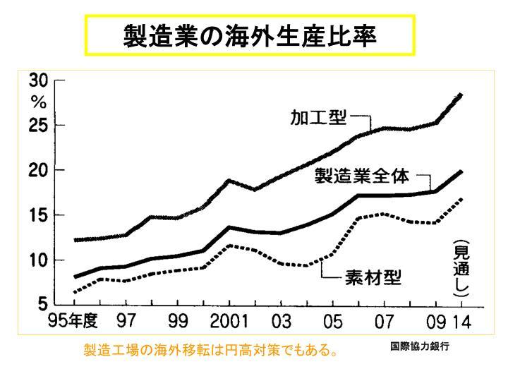 製造業の海外生産比率