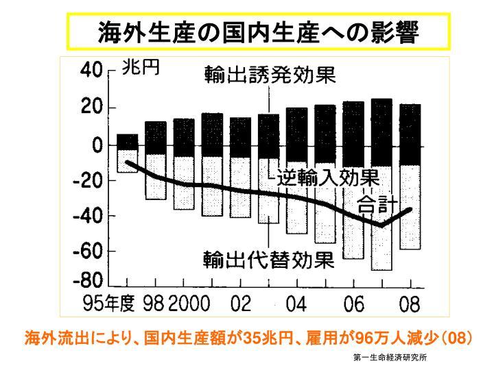 海外生産の国内生産への影響