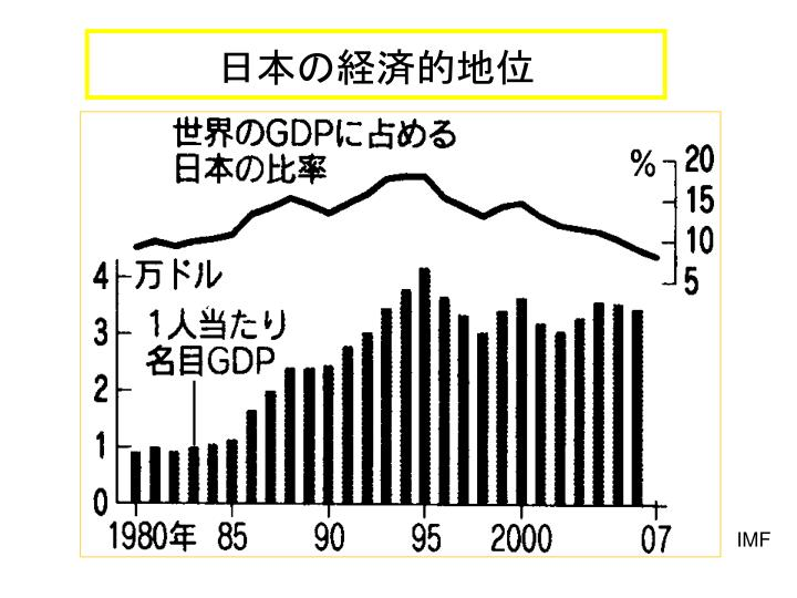 日本の経済的地位