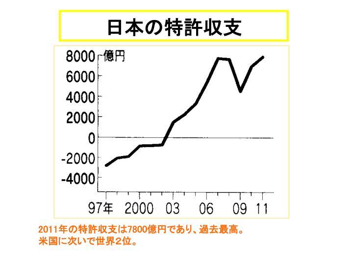 日本の特許収支
