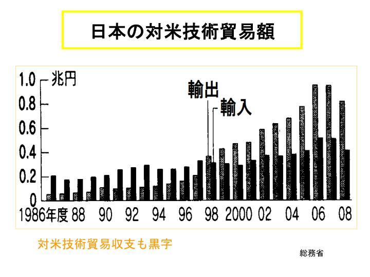 日本の対米技術貿易額