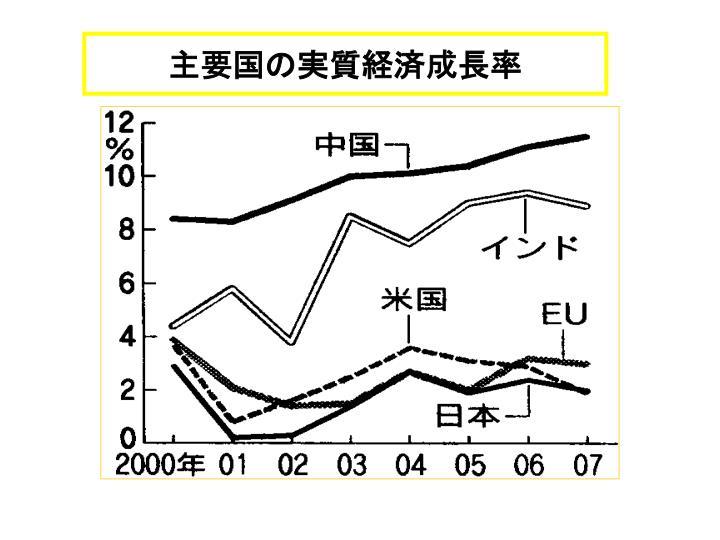 主要国の実質経済成長率