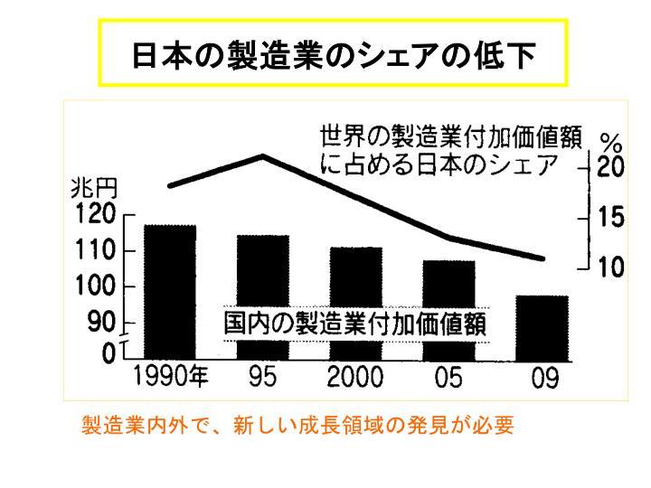 日本の製造業のシェアの低下