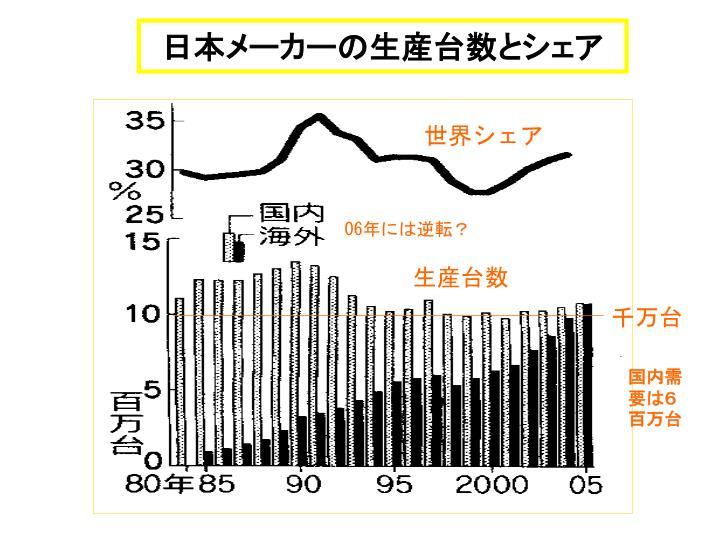 日本メーカーの生産台数とシェア