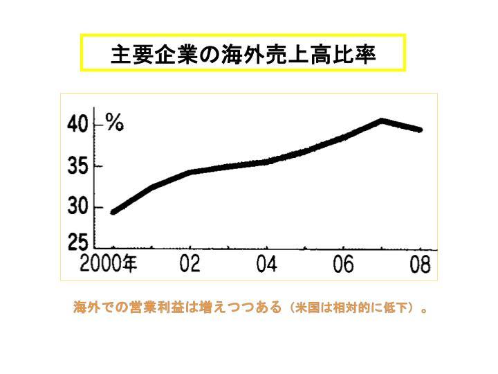 主要企業の海外売上高比率