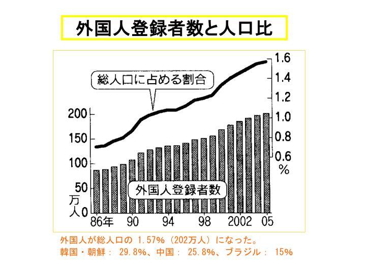 外国人登録者数と人口比