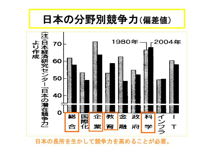 日本の分野別競争力