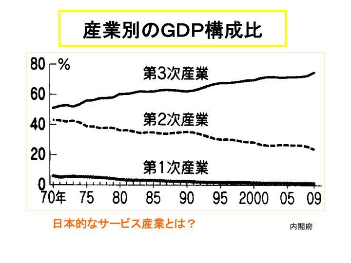 産業別のGDP構成比