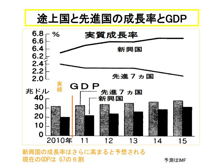 途上国と先進国の成長率と