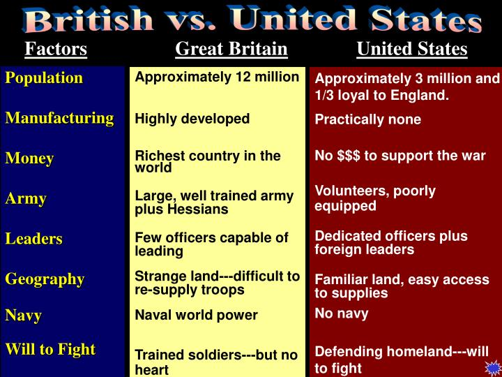 British vs. United States