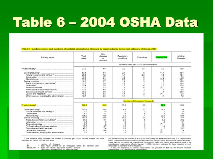 Table 6 – 2004 OSHA Data