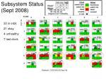 subsystem status sept 2008