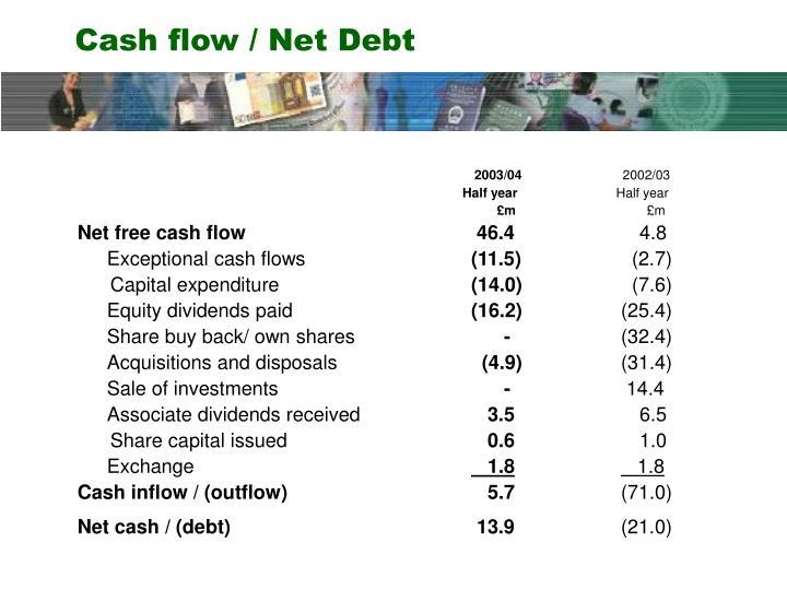 Cash flow / Net Debt