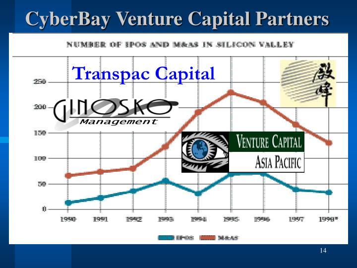 Transpac Capital