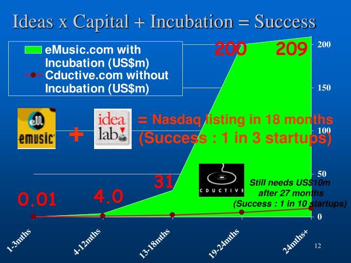 Ideas x Capital + Incubation = Success